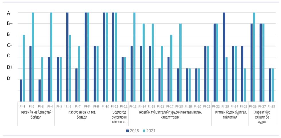 %D0%97%D1%83%D1%80%D0%B0%D0%B3%2006 Монгол Улсын төсвийн зарлагын үнэлгээний 12 үзүүлэлт дээшилж, гурван үзүүлэлт буурчээ
