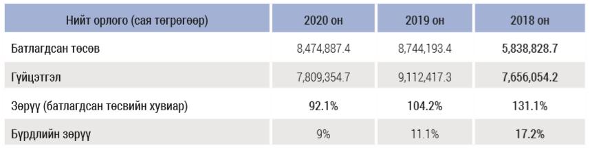 %D0%97%D1%83%D1%80%D0%B0%D0%B3%2007 Монгол Улсын төсвийн зарлагын үнэлгээний 12 үзүүлэлт дээшилж, гурван үзүүлэлт буурчээ