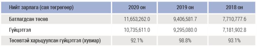 %D0%97%D1%83%D1%80%D0%B0%D0%B3%2008 Монгол Улсын төсвийн зарлагын үнэлгээний 12 үзүүлэлт дээшилж, гурван үзүүлэлт буурчээ