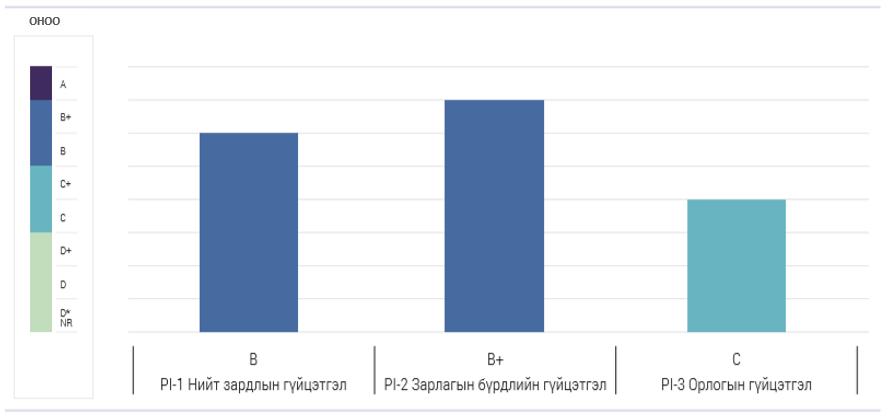 %D0%97%D1%83%D1%80%D0%B0%D0%B3%2010 Монгол Улсын төсвийн зарлагын үнэлгээний 12 үзүүлэлт дээшилж, гурван үзүүлэлт буурчээ