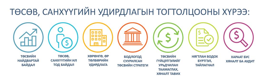 viber_image_2021-10-11_14-55-37-905 Монгол Улсын төсвийн зарлагын үнэлгээний 12 үзүүлэлт дээшилж, гурван үзүүлэлт буурчээ